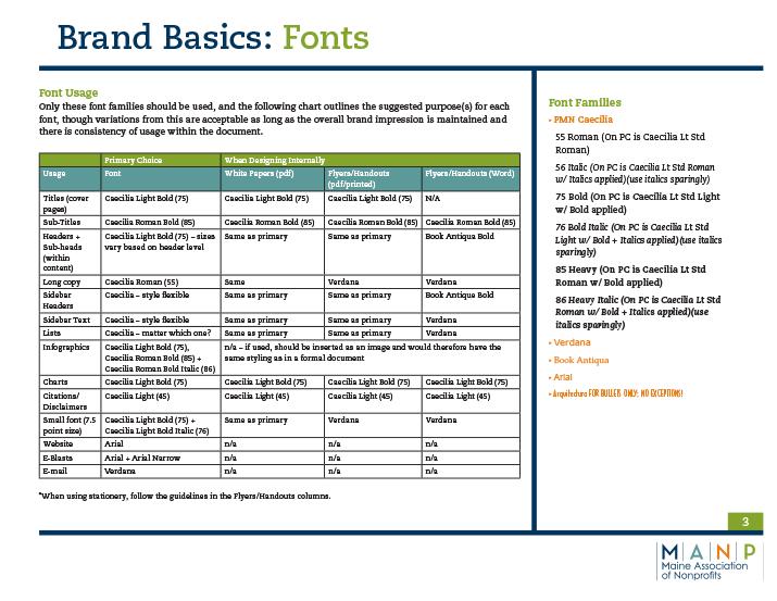 MANP Font Usage